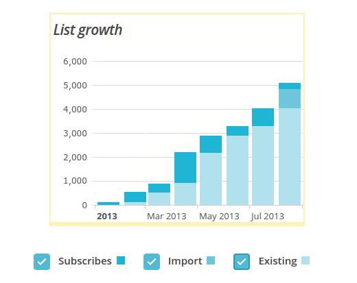 list growth graph